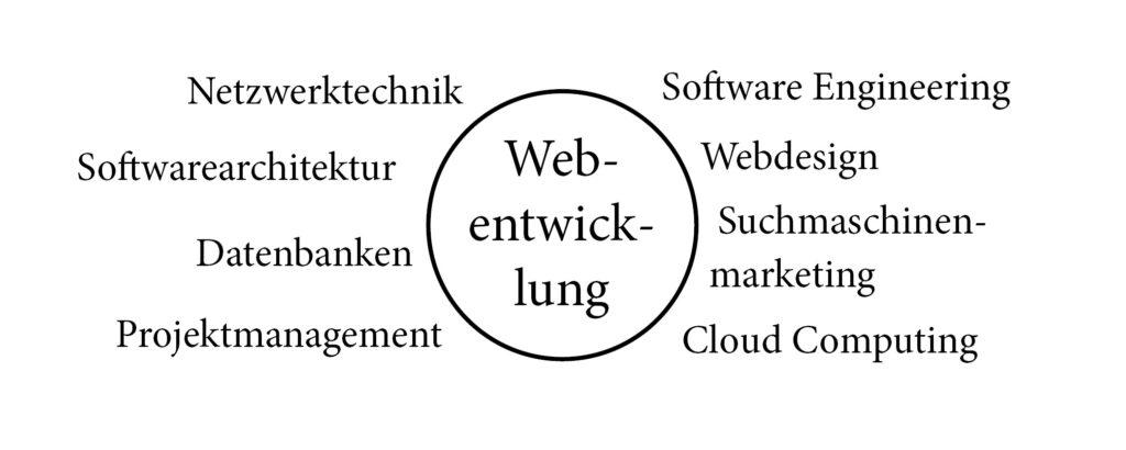 Disziplinen in der Webentwicklung